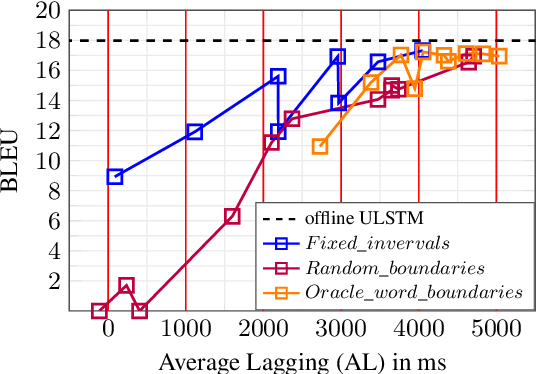 Figure 4 for Impact of Encoding and Segmentation Strategies on End-to-End Simultaneous Speech Translation