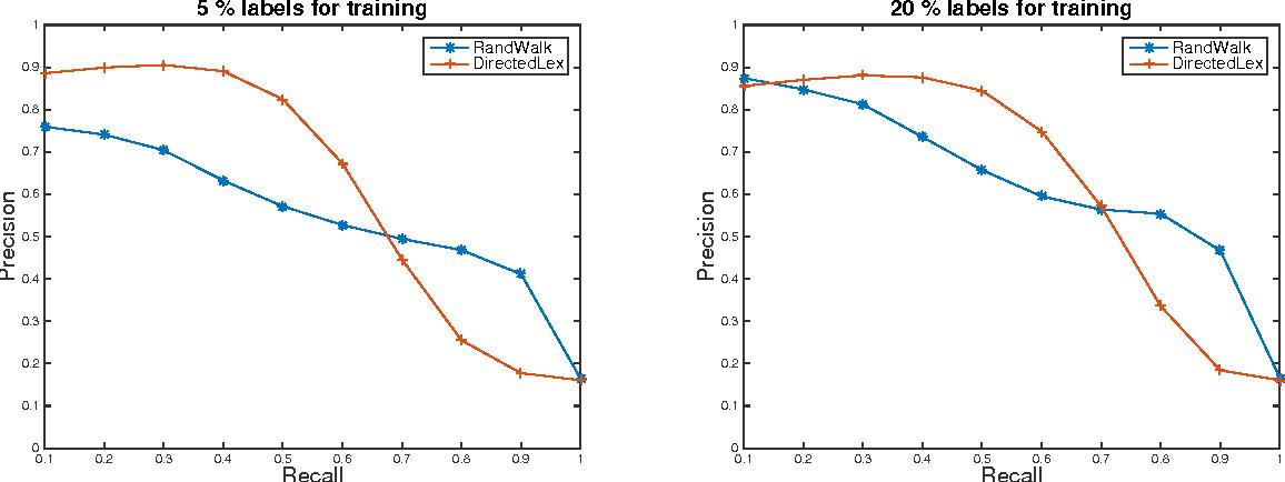Figure 2 for Algorithms for Lipschitz Learning on Graphs