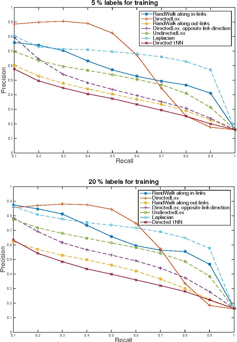 Figure 3 for Algorithms for Lipschitz Learning on Graphs