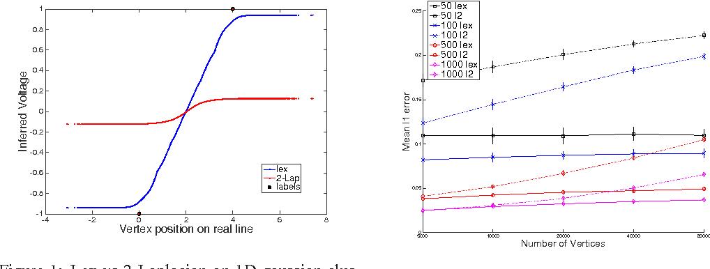 Figure 1 for Algorithms for Lipschitz Learning on Graphs