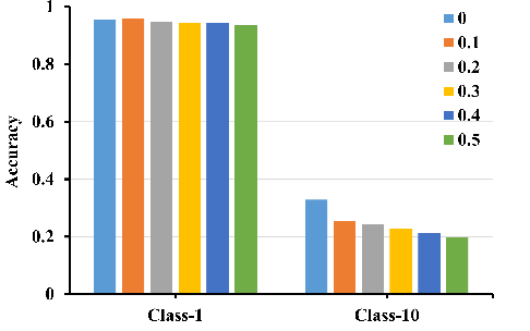 Figure 4 for Investigate the Essence of Long-Tailed Recognition from a Unified Perspective