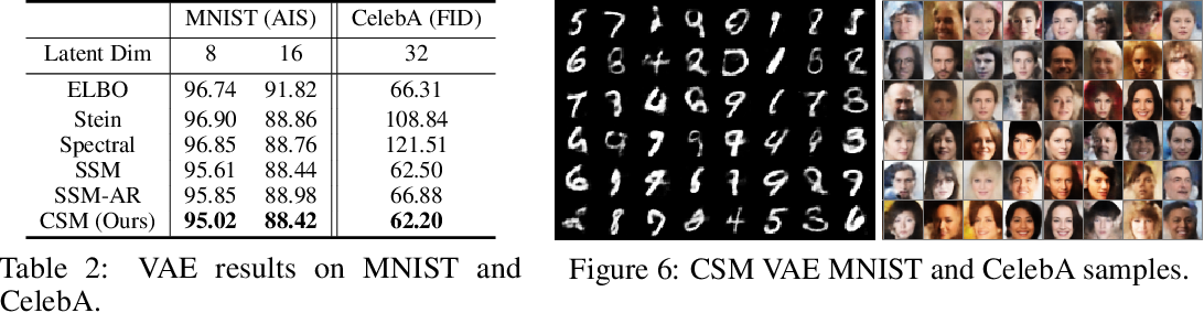 Figure 3 for Autoregressive Score Matching