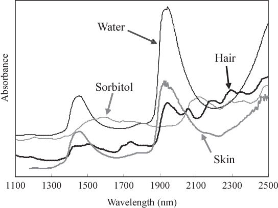 Figure 2 From Near Infrared Imaging Of Water In Human Hair