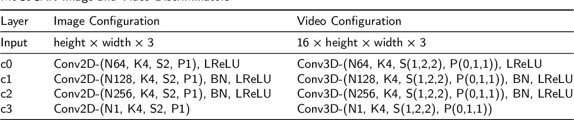 Figure 2 for Lower Dimensional Kernels for Video Discriminators