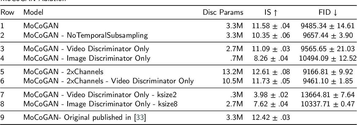 Figure 3 for Lower Dimensional Kernels for Video Discriminators