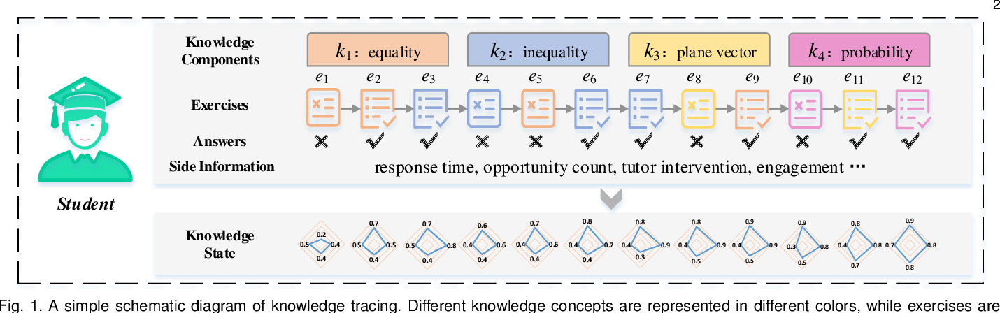 Figure 1 for A Survey of Knowledge Tracing