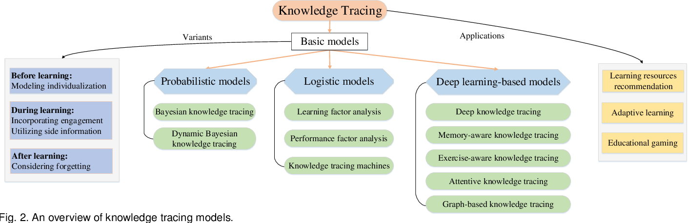 Figure 3 for A Survey of Knowledge Tracing