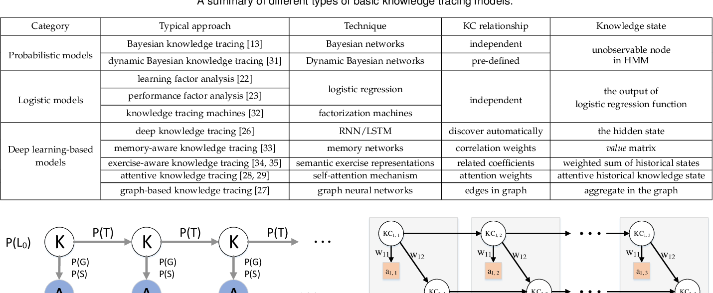 Figure 2 for A Survey of Knowledge Tracing
