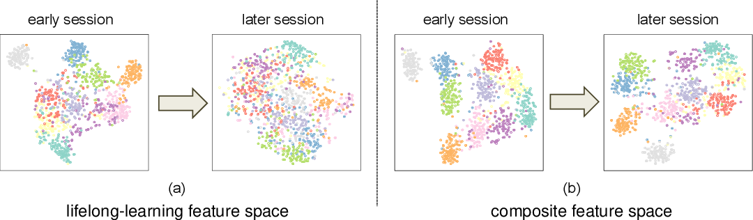 Figure 3 for Few-Shot Class-Incremental Learning via Feature Space Composition