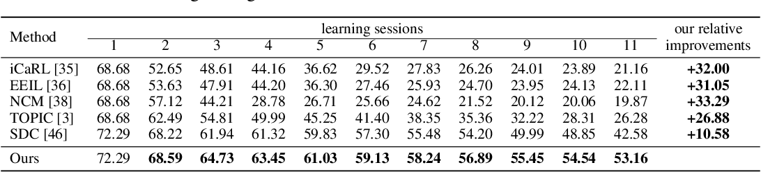 Figure 2 for Few-Shot Class-Incremental Learning via Feature Space Composition