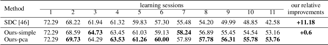 Figure 4 for Few-Shot Class-Incremental Learning via Feature Space Composition