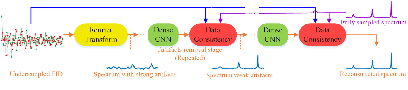Figure 1 for Accelerated Nuclear Magnetic Resonance Spectroscopy with Deep Learning