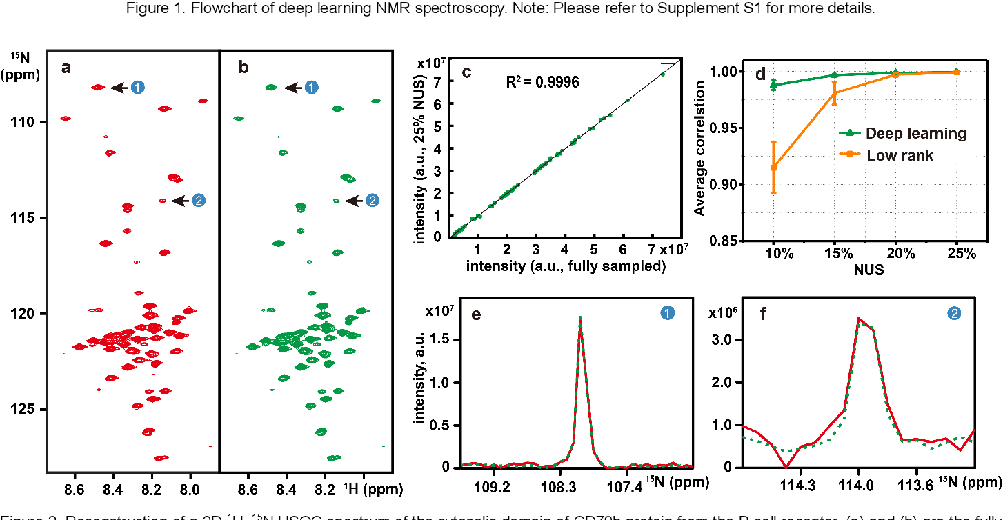 Figure 2 for Accelerated Nuclear Magnetic Resonance Spectroscopy with Deep Learning