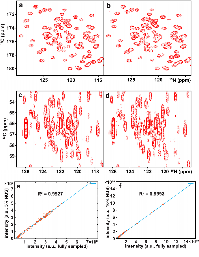 Figure 3 for Accelerated Nuclear Magnetic Resonance Spectroscopy with Deep Learning
