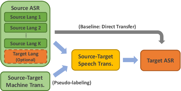 Figure 1 for Improving Cross-Lingual Transfer Learning for End-to-End Speech Recognition with Speech Translation