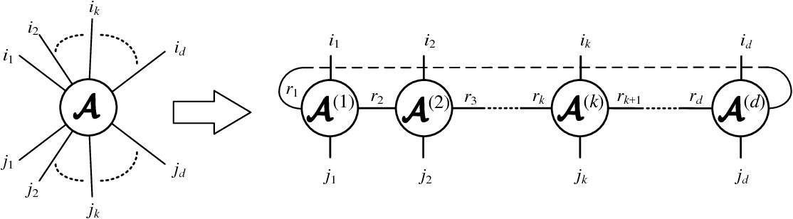 Figure 3 for Matrix Product Operator Restricted Boltzmann Machines
