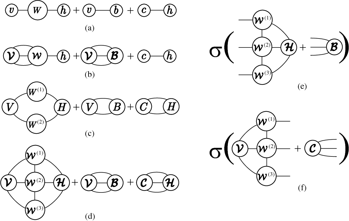 Figure 4 for Matrix Product Operator Restricted Boltzmann Machines