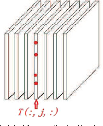 Figure 3 for Adaptive Sampling of RF Fingerprints for Fine-grained Indoor Localization