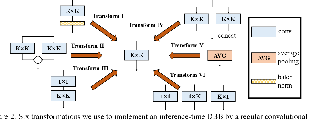 Figure 3 for Diverse Branch Block: Building a Convolution as an Inception-like Unit