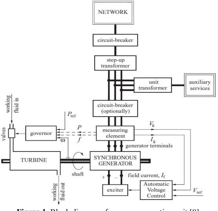 block diagram of a power generation unit [8]