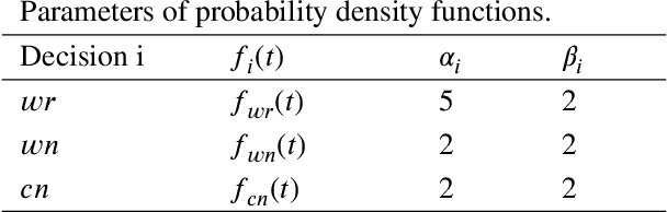 Figure 4 for Short-term Maintenance Planning of Autonomous Trucks for Minimizing Economic Risk