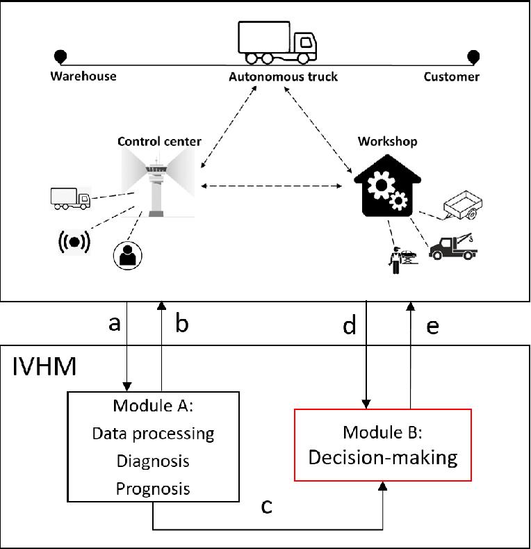 Figure 1 for Short-term Maintenance Planning of Autonomous Trucks for Minimizing Economic Risk