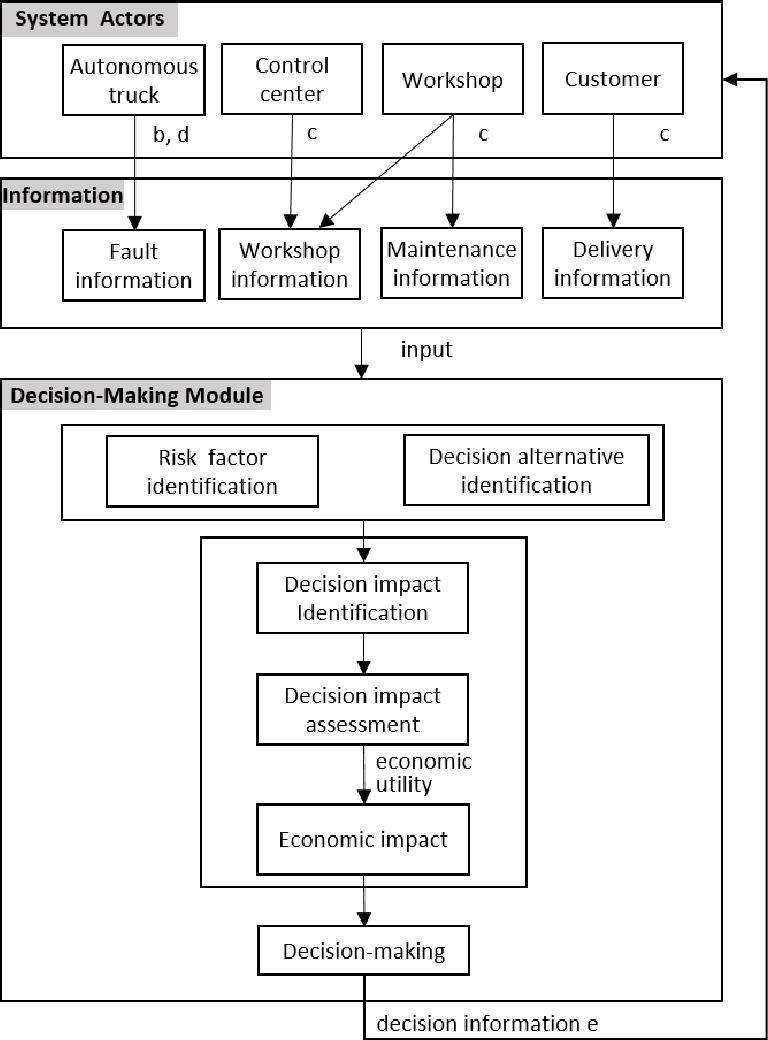 Figure 3 for Short-term Maintenance Planning of Autonomous Trucks for Minimizing Economic Risk