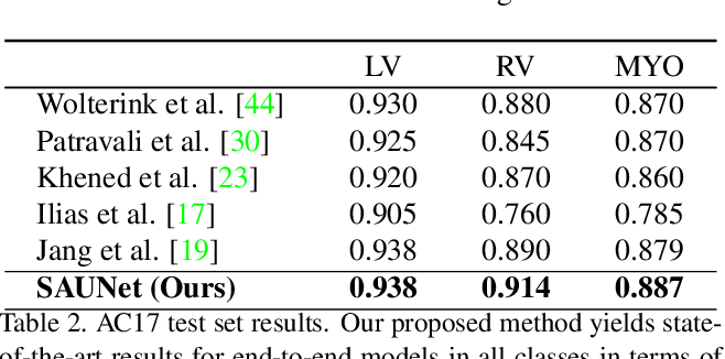 Figure 4 for SAUNet: Shape Attentive U-Net for Interpretable Medical Image Segmentation