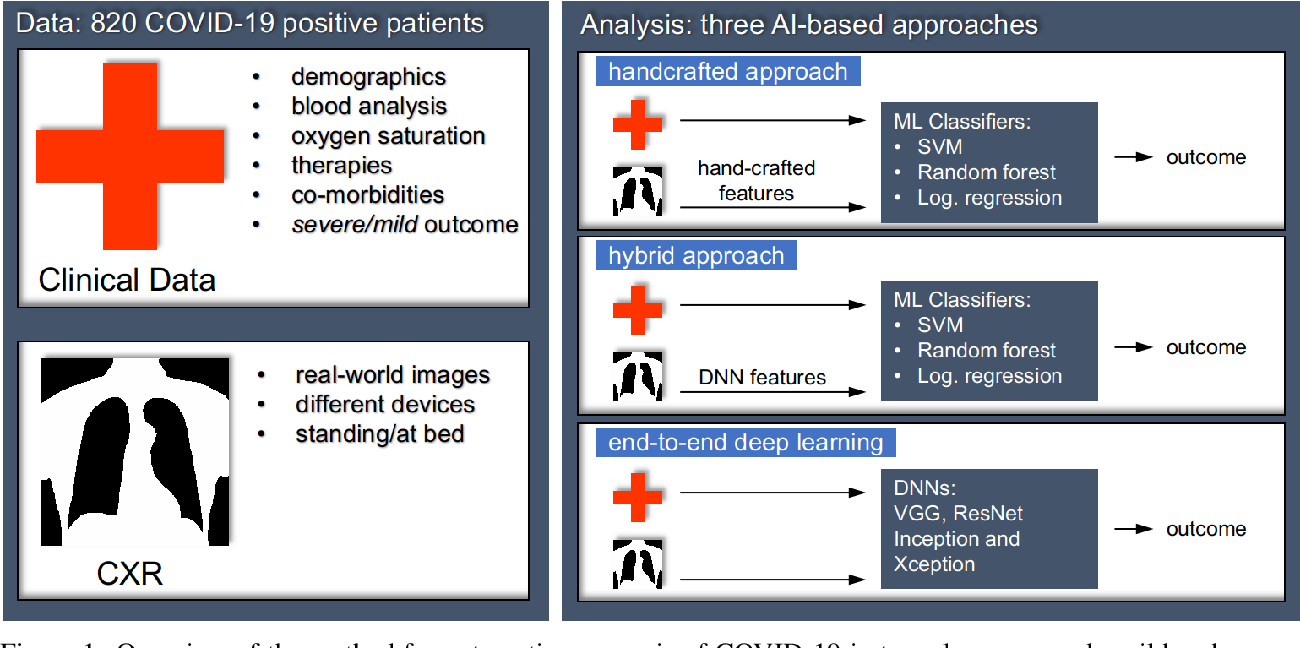 Figure 1 for AIforCOVID: predicting the clinical outcomes in patients with COVID-19 applying AI to chest-X-rays. An Italian multicentre study