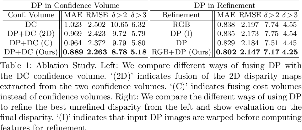 Figure 1 for Du$^2$Net: Learning Depth Estimation from Dual-Cameras and Dual-Pixels