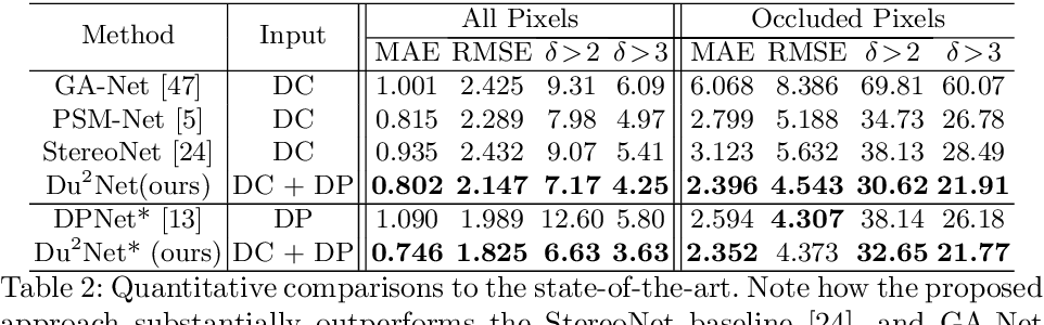 Figure 3 for Du$^2$Net: Learning Depth Estimation from Dual-Cameras and Dual-Pixels
