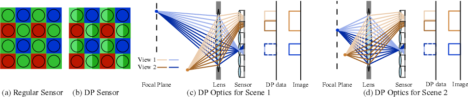 Figure 2 for Du$^2$Net: Learning Depth Estimation from Dual-Cameras and Dual-Pixels