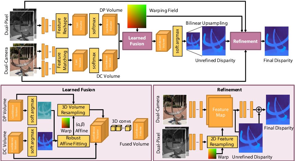 Figure 4 for Du$^2$Net: Learning Depth Estimation from Dual-Cameras and Dual-Pixels