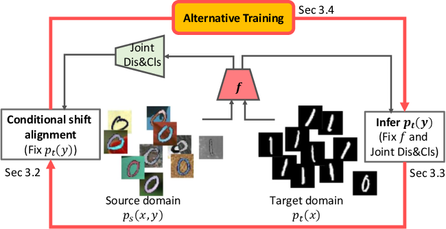Figure 2 for Adversarial Unsupervised Domain Adaptation with Conditional and Label Shift: Infer, Align and Iterate