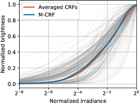 Figure 3 for How to cheat with metrics in single-image HDR reconstruction