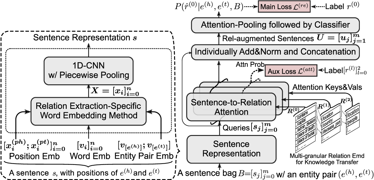 Figure 3 for Improving Long-Tail Relation Extraction with Collaborating Relation-Augmented Attention