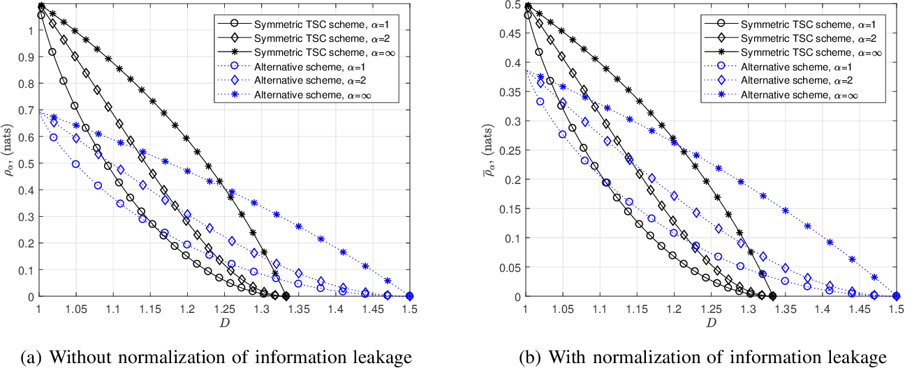 Figure 4 for Weakly Private Information Retrieval Under Rényi Divergence