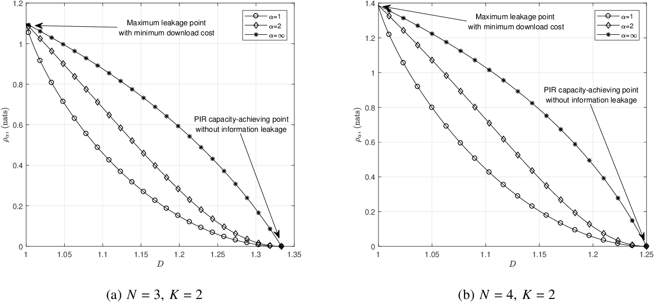 Figure 2 for Weakly Private Information Retrieval Under Rényi Divergence