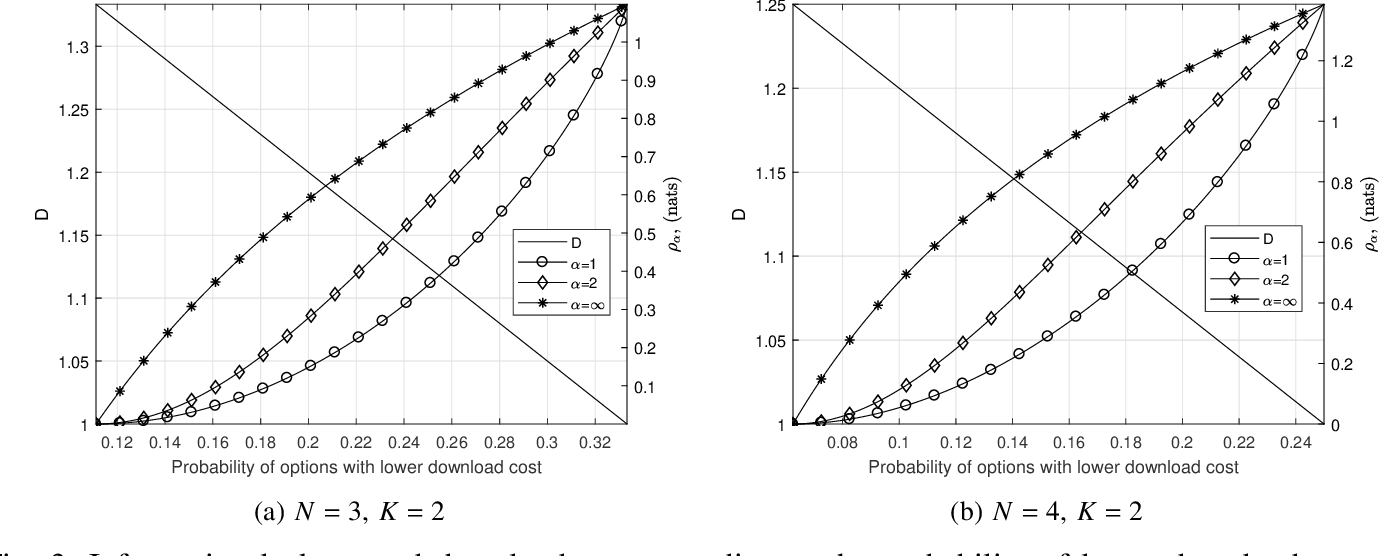 Figure 3 for Weakly Private Information Retrieval Under Rényi Divergence