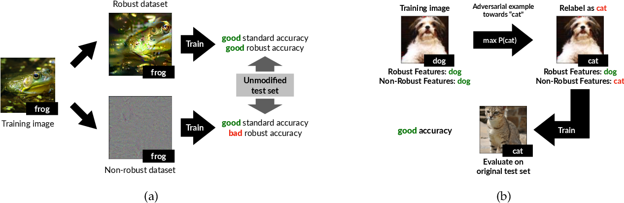 Figure 1 for Adversarial Examples Are Not Bugs, They Are Features