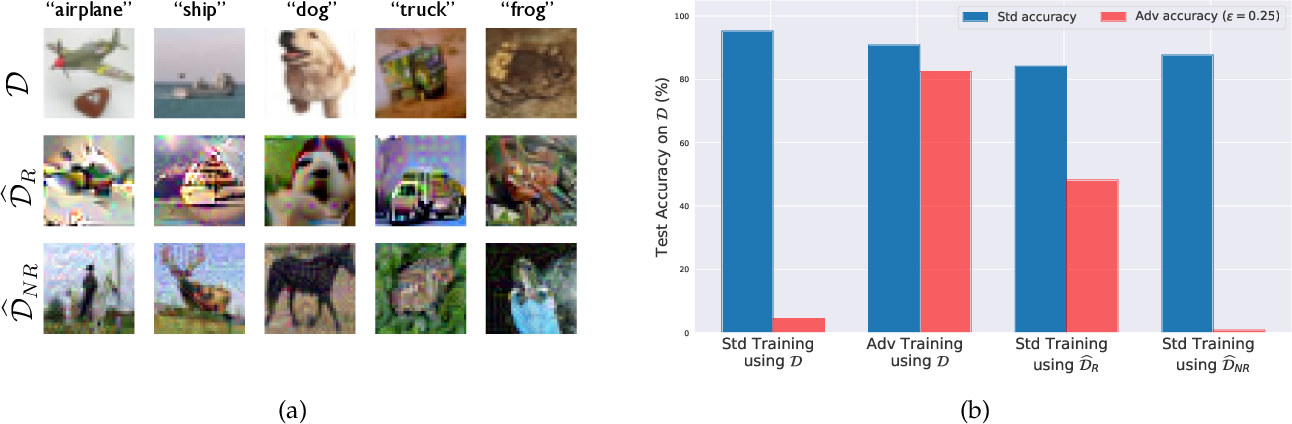 Figure 3 for Adversarial Examples Are Not Bugs, They Are Features