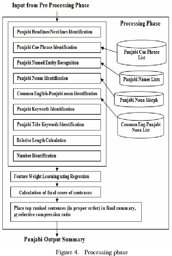 Figure 4 from Automatic Text Summarization System for Punjabi