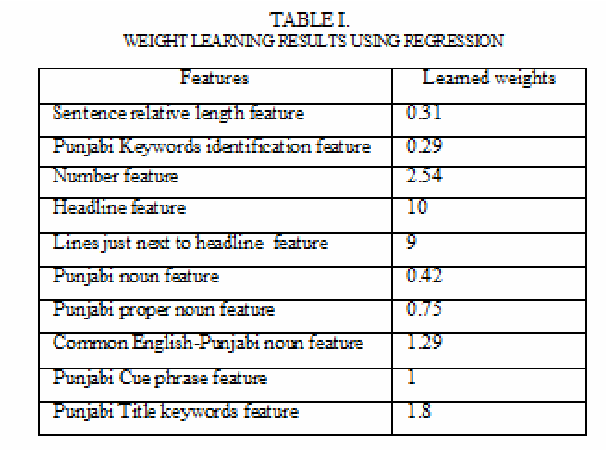 Table I from Automatic Text Summarization System for Punjabi