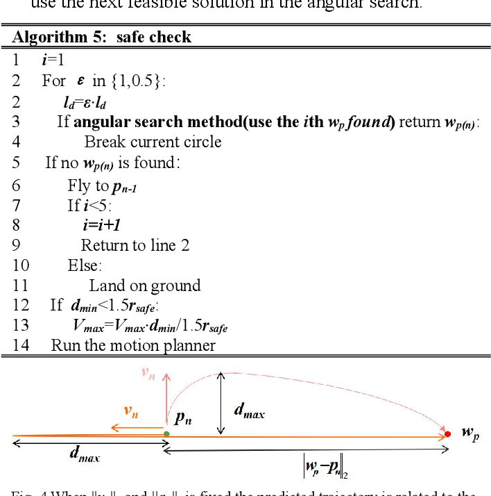 Figure 4 for Computationally Efficient Obstacle Avoidance Trajectory Planner for UAVs Based on Heuristic Angular Search Method