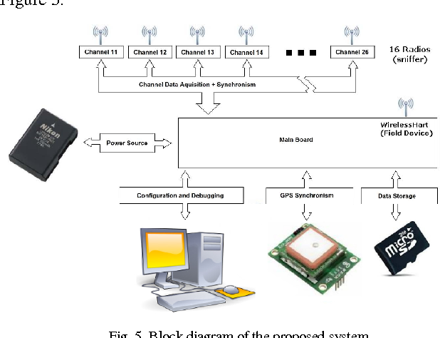 Figure 5 From Wirelesshart Field Device With Integrated Network