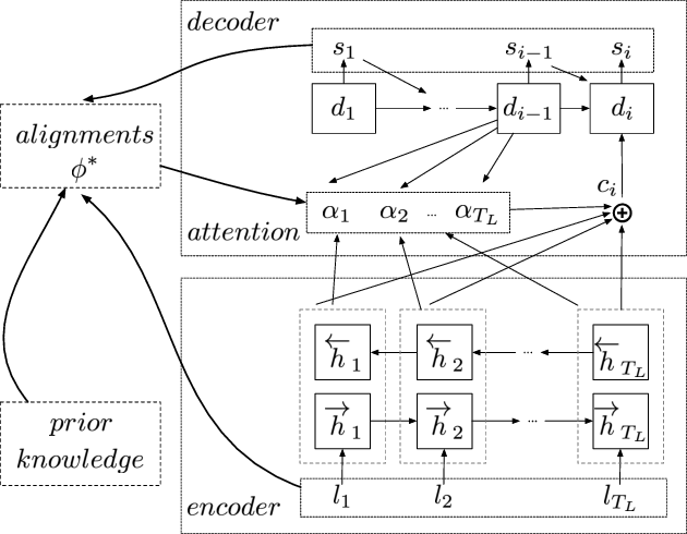 Figure 3 for KNPTC: Knowledge and Neural Machine Translation Powered Chinese Pinyin Typo Correction