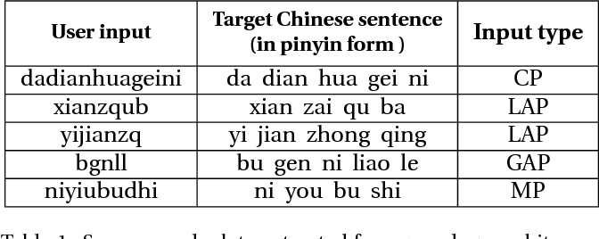 Figure 2 for KNPTC: Knowledge and Neural Machine Translation Powered Chinese Pinyin Typo Correction