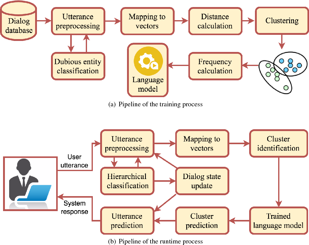 Figure 1 for Quantized-Dialog Language Model for Goal-Oriented Conversational Systems