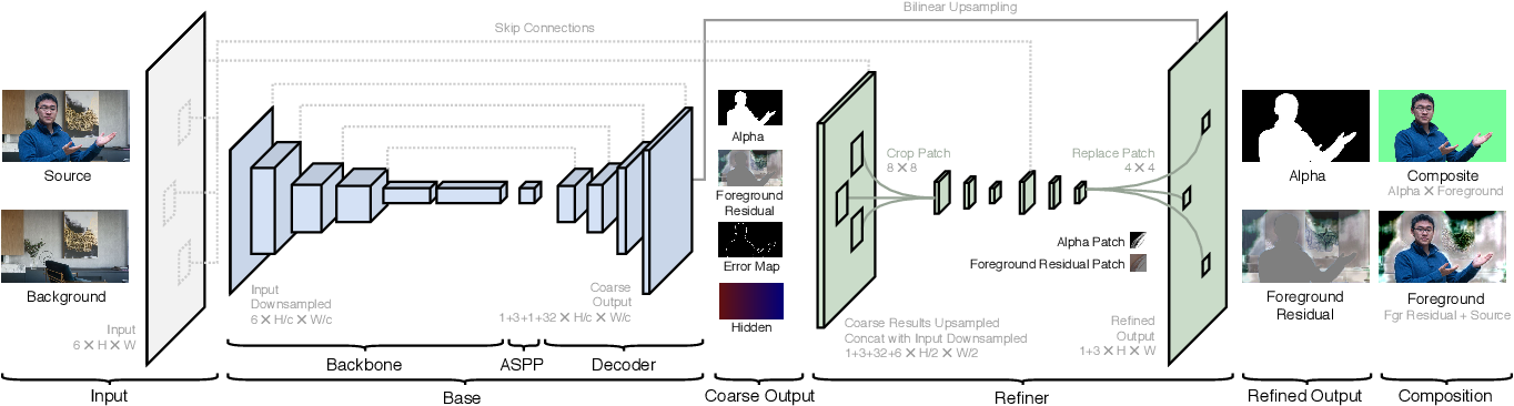 Figure 4 for Real-Time High-Resolution Background Matting
