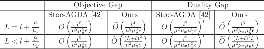 Figure 1 for Fast Objective and Duality Gap Convergence for Non-convex Strongly-concave Min-max Problems